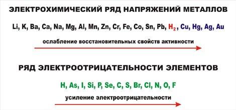 Ряд активности металлов ряд